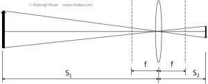 Schematic explanation of the forming of an image by a lens.