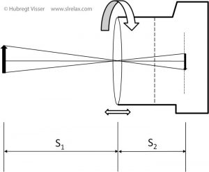 Schamatic of a the functioning of a lens in a camera