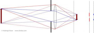 schematic ray tracing explanation of the effect of an aperture on the functioning of a lens